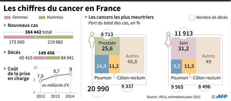 statistiques-chiffres-cancers-france